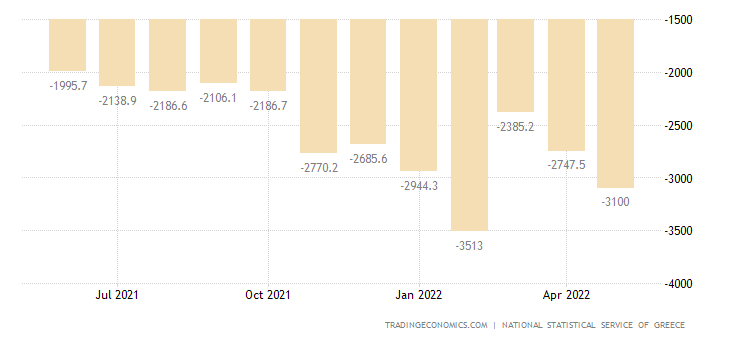 Greece trade deficit