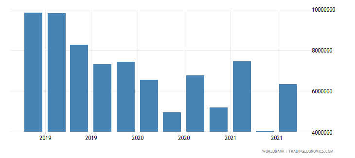 afghanistan 13_multilateral loans imf short term wb data