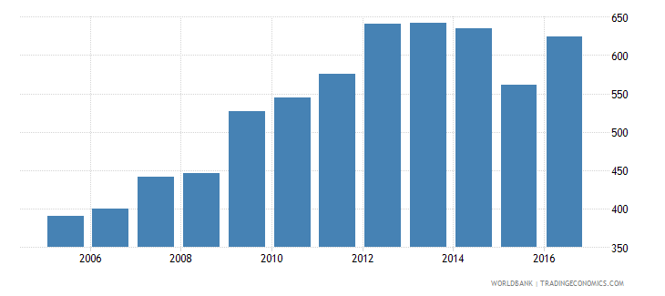 afghanistan gni per capita constant 2005 us$ wb data
