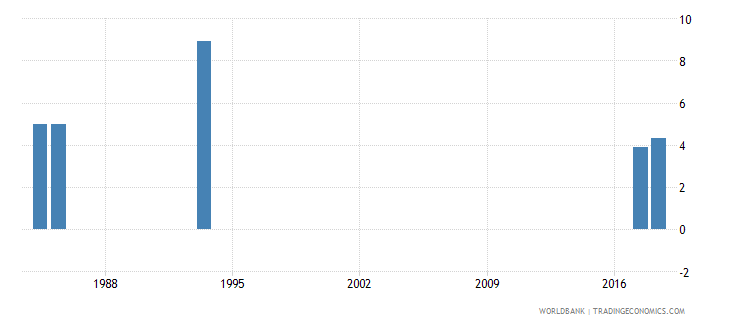 afghanistan percentage of repeaters in grade 3 of primary education male percent wb data