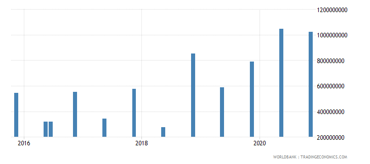 albania 14_debt securities held by nonresidents wb data