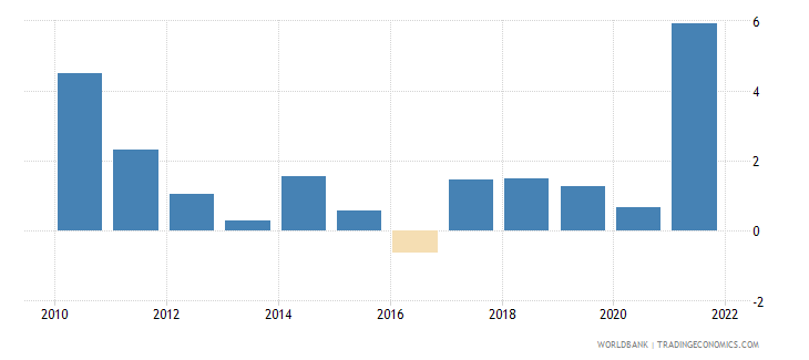 albania inflation gdp deflator annual percent wb data