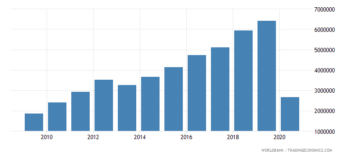 albania international tourism number of arrivals wb data