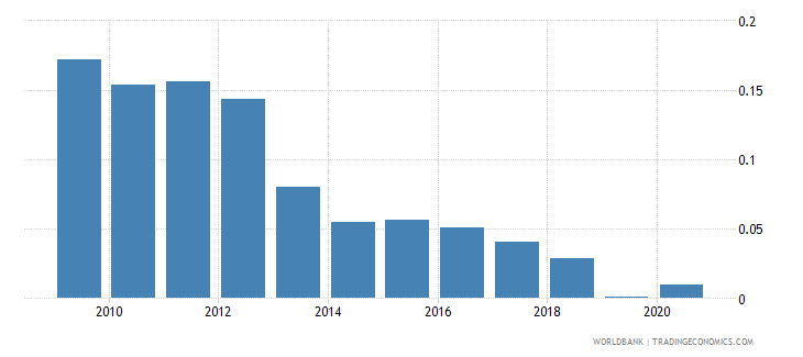algeria mineral rents percent of gdp wb data