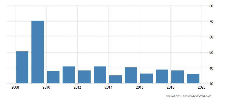 andorra current expenditure other than staff compensation as percent of total expenditure in upper secondary public institutions percent wb data