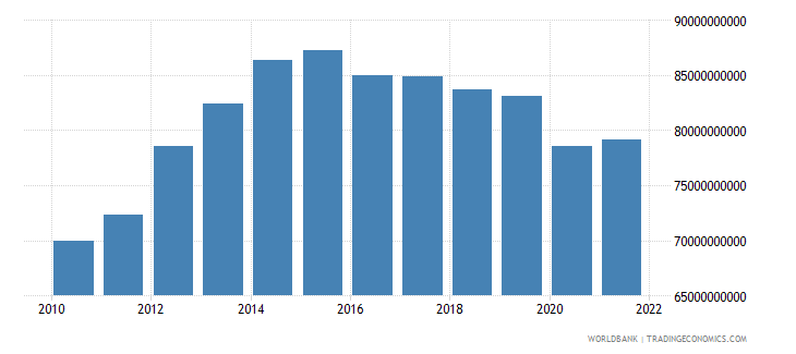 angola gdp constant 2000 us dollar wb data