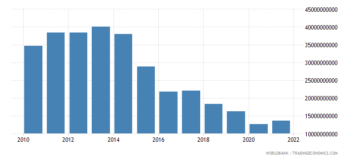 angola imports of goods and services constant 2000 us dollar wb data
