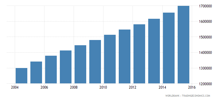 angola population ages 12 18 female wb data