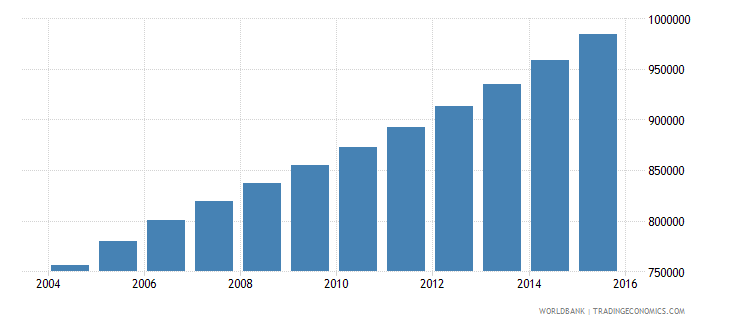 angola population ages 13 16 female wb data