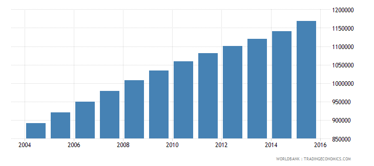 angola population ages 14 18 female wb data