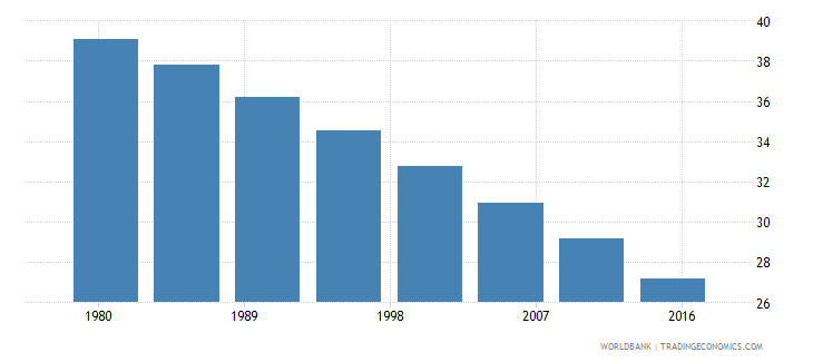 angola rural population male percent of total wb data