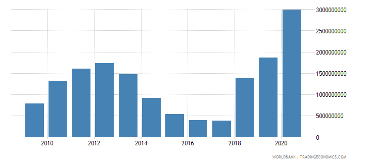 angola use of imf credit dod us dollar wb data