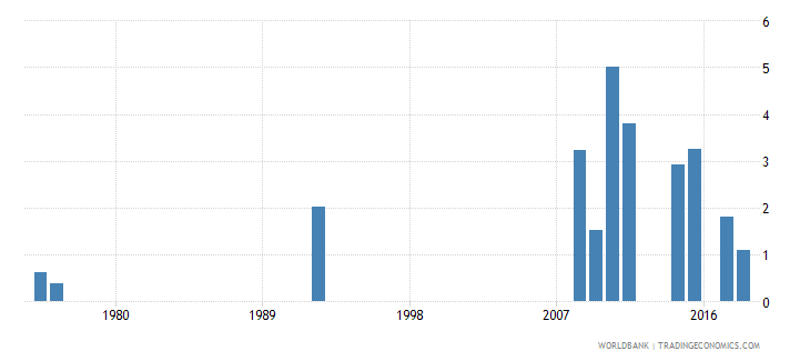 antigua and barbuda percentage of repeaters in grade 3 of primary education male percent wb data