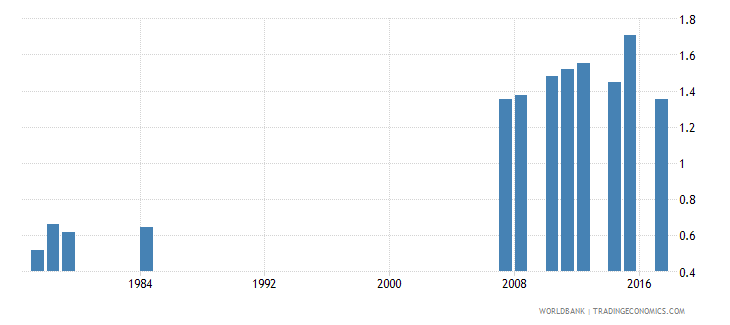antigua and barbuda school life expectancy pre primary female years wb data