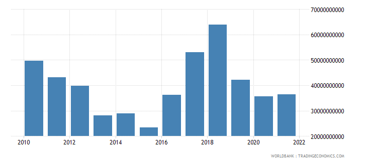 argentina total reserves minus gold us dollar wb data