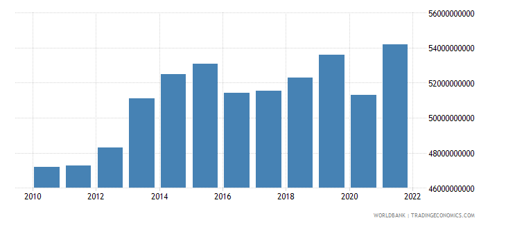 azerbaijan gdp constant 2000 us dollar wb data