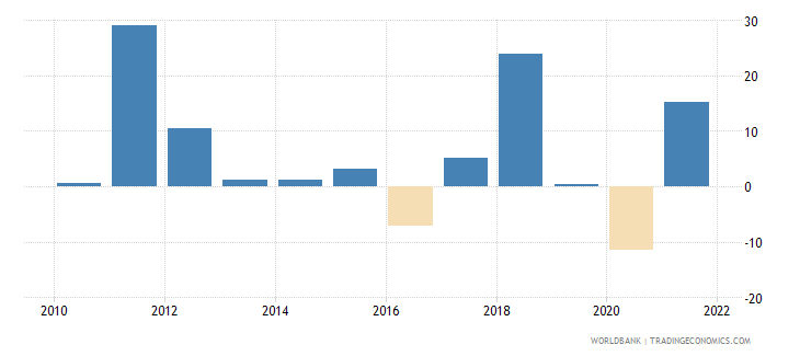 bangladesh imports of goods and services annual percent growth wb data