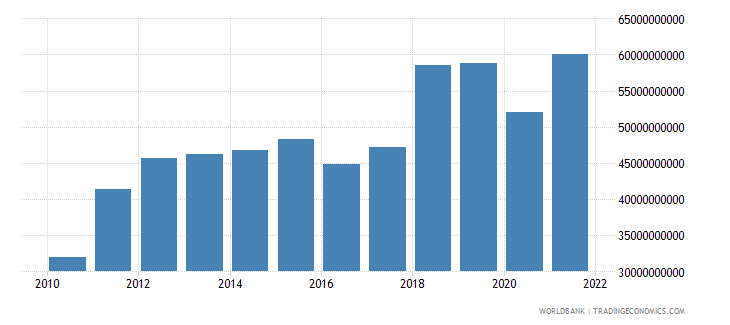 bangladesh imports of goods and services constant 2000 us dollar wb data