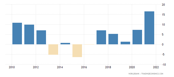 belarus manufacturing value added annual percent growth wb data