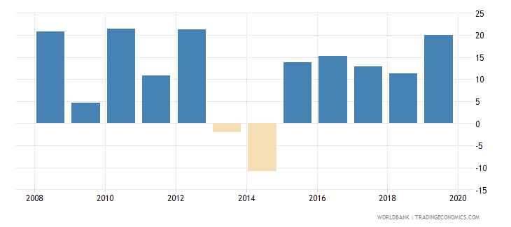 burkina faso gross capital formation annual percent growth wb data