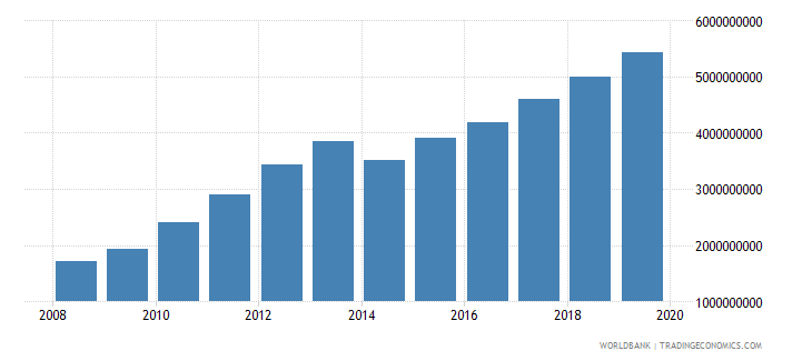 burkina faso imports of goods and services constant 2000 us dollar wb data