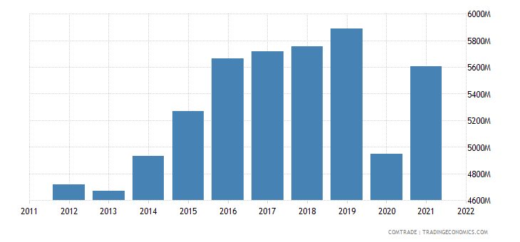 canada exports furniture lighting signs prefabricated buildings