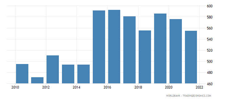 central african republic dec alternative conversion factor lcu per us dollar wb data