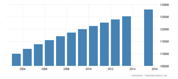 central african republic population age 9 total wb data