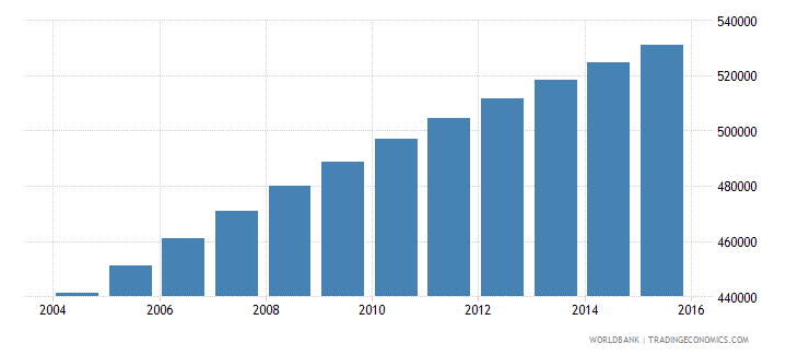 central african republic population ages 10 18 male wb data