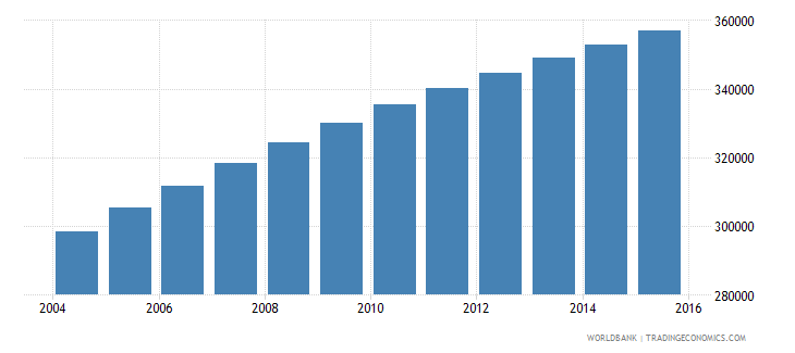 central african republic population ages 11 16 male wb data