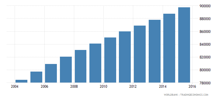 central african republic population ages 6 12 total wb data