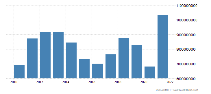 chile imports of goods and services us dollar wb data