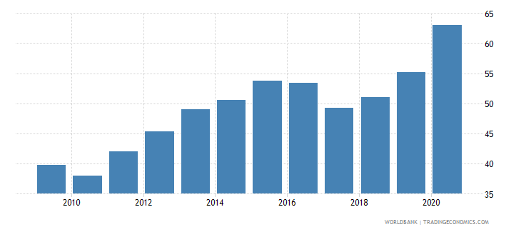 chile liquid liabilities to gdp percent wb data