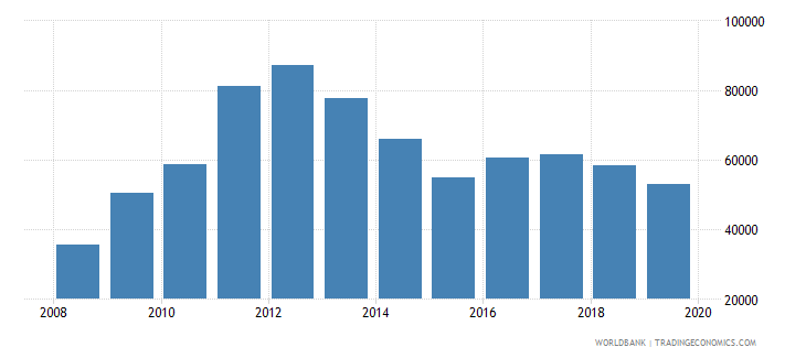chile total reserves wb data