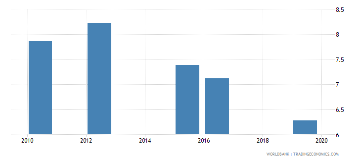 Total Population Of World >> China Annualized Average Growth Rate In Per Capita Real