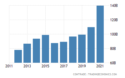 China Exports Of Furniture Lighting