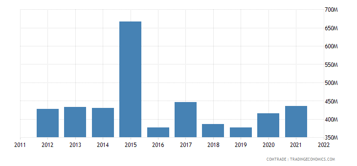 china exports gabon