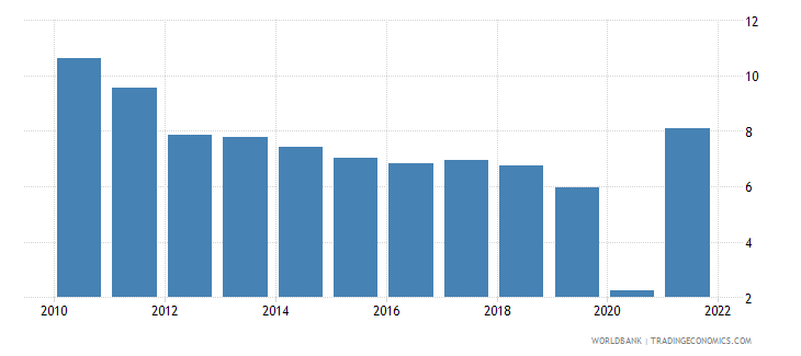 china gdp growth annual percent 2010 wb data