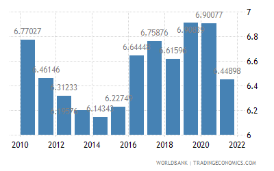 China Official Exchange Rate Lcu Per