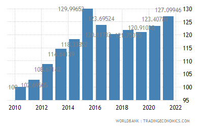 China Real Effective Exchange Rate Index 2000 100 1980 2019 Data 2020 Forecast