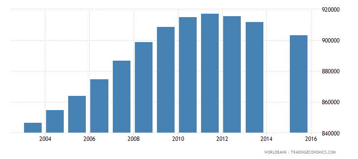 colombia population age 17 total wb data