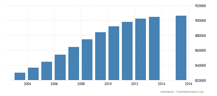 colombia population age 19 total wb data