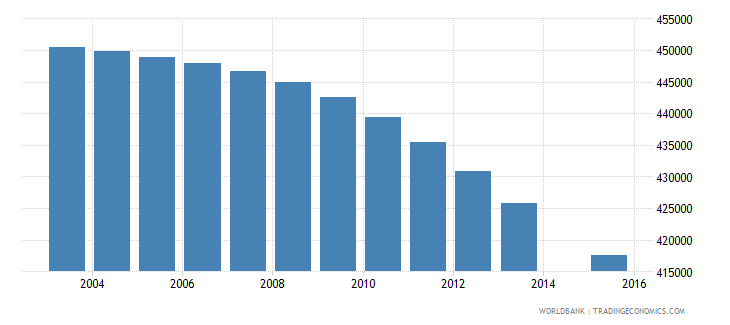 colombia population age 8 female wb data