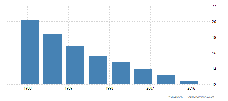 colombia rural population male percent of total wb data