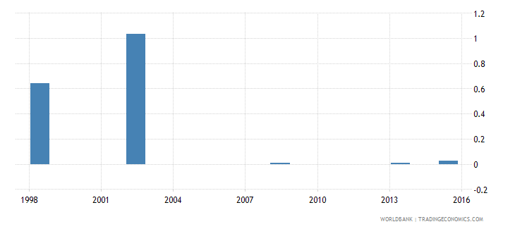 comoros expenditure on post secondary non tertiary as percent of total government expenditure percent wb data