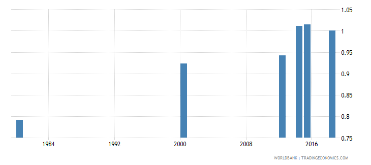 comoros ratio of young literate females to males percent ages 15 24 wb data