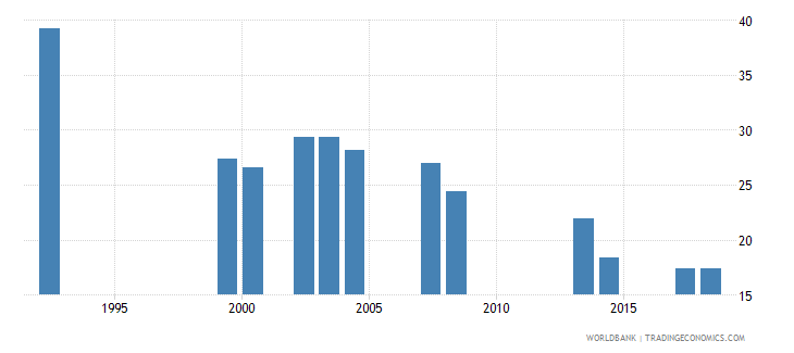 comoros repeaters primary male percent of male enrollment wb data
