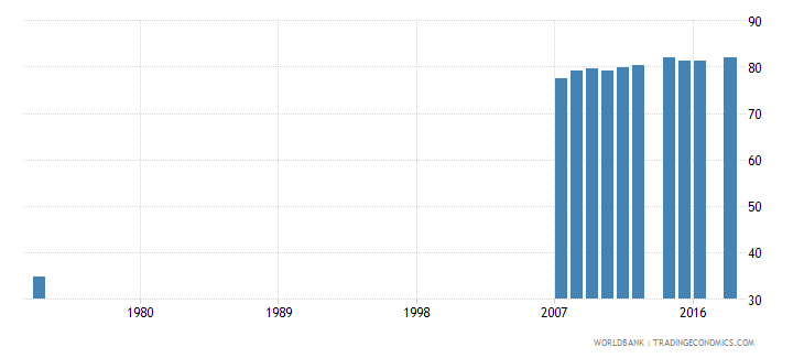 costa rica uis percentage of population age 25 with at least completed primary education isced 1 or higher total wb data