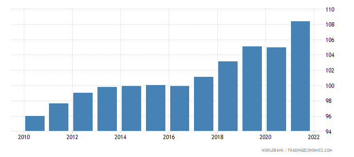 croatia gdp deflator linked series base year varies by country wb data