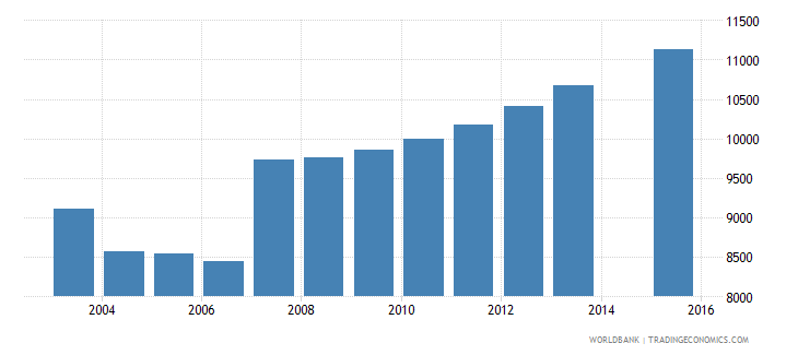 cyprus population age 5 total wb data